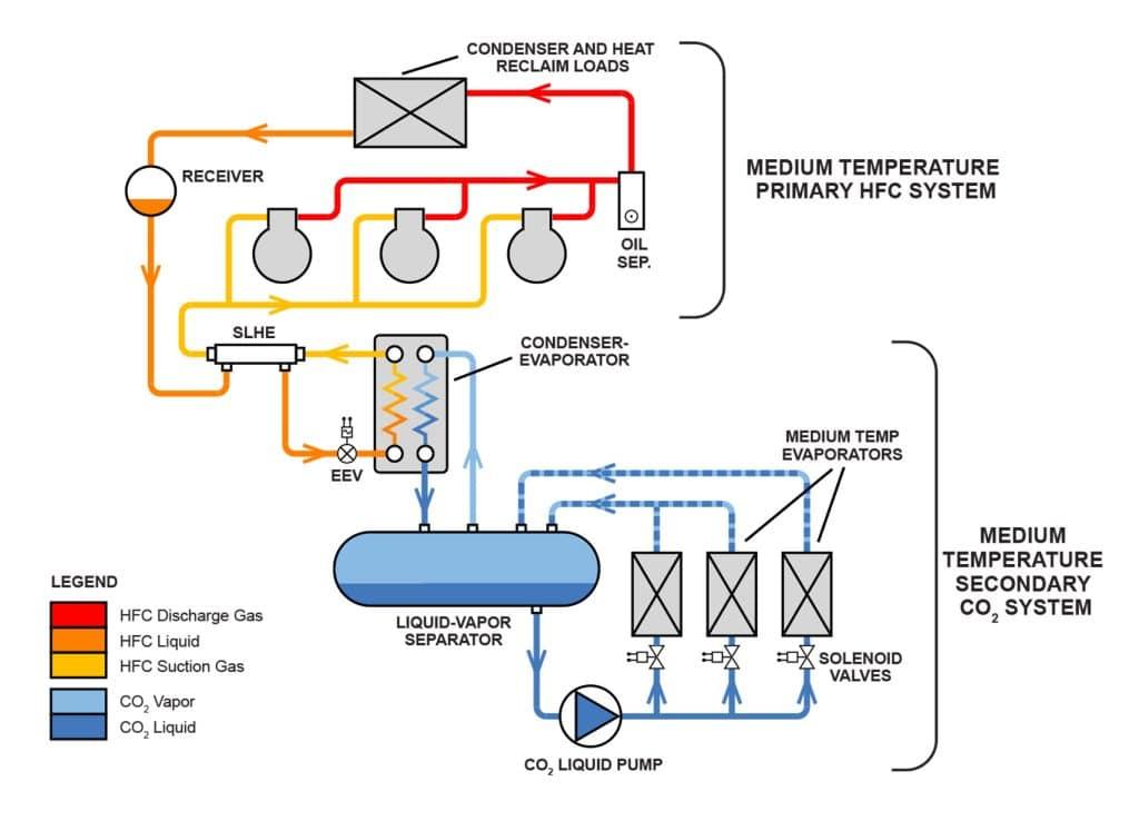 glycol medium temperature refrigeration system for food. Black Bedroom Furniture Sets. Home Design Ideas