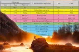 Refrigeration Regulations