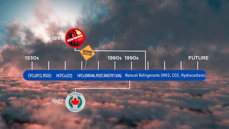Refrigeration Regulations Timeline